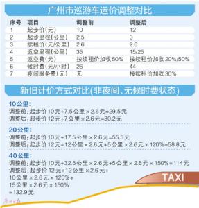广州出租车调价下周二实施 司机违章企业同步挨罚
