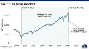 2万亿美元!美国酝酿经济刺激计划 国际投行上调多只美股投资评级