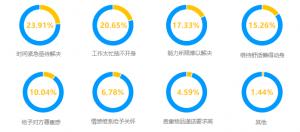 闪送发布2019年度用户数据:定制化服务需求激增581% 有用户下单
