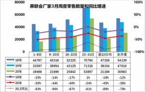乘联会:中国车市3月快速恢复5月基本消除疫情影响