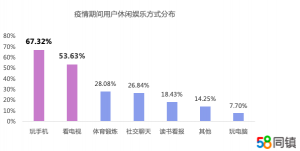 58同镇报告解读宅家娱乐:98.62%用户看短视频81.52%坚持锻